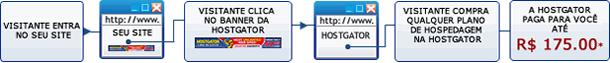 como funciona o programa de afiliados hostgator