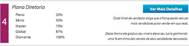 Projeções plano diretoria soluções de a z