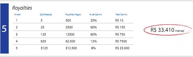 Projeção de ganhos com royalties