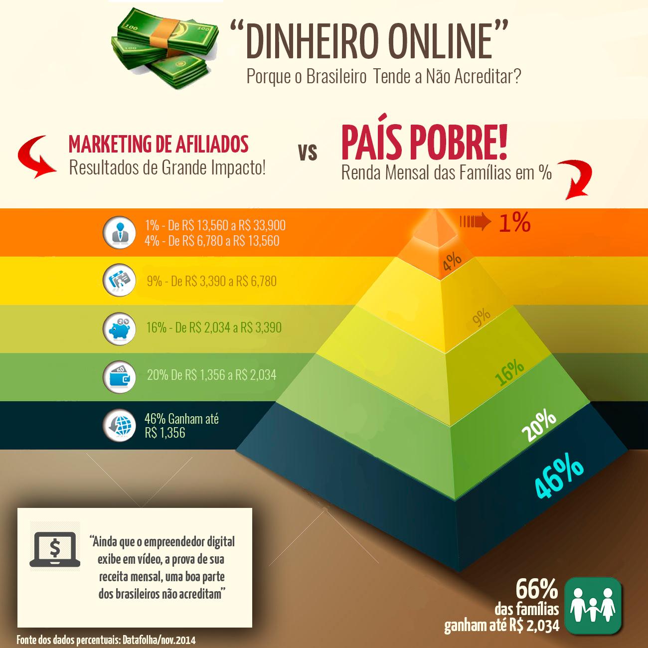 Infográfico dinheiro online